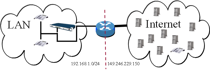 Network Configuration for VoIP Providers - Experts Wiki