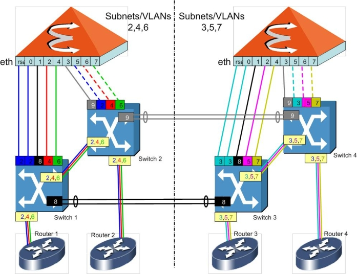 Loop-less (Spanning Tree-less) VLAN Design for a HiPath 8000 Split Subnet Design
