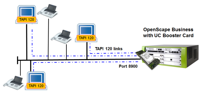 TAPI 120 connected via CSTA