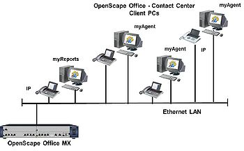OpenScape Office MX ContactCenter