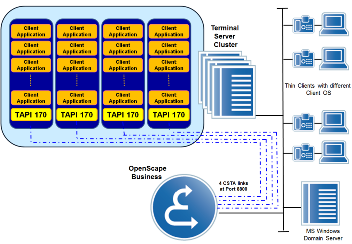TAPI 170 Terminal-Server based TAPI Application
