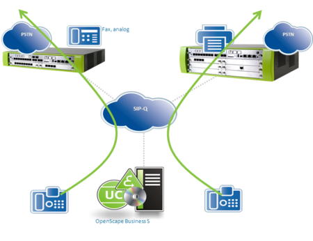 OpenScape Business systems with multiple gateway