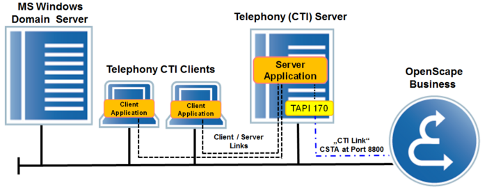 TAPI 170 Server based TAPI Application