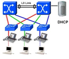 Associated Voice VLAN Design.jpg