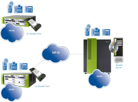 OpenScape Business systems in a network