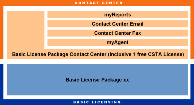 Overview Licenses OpenScape Office MX V3 Contact Center