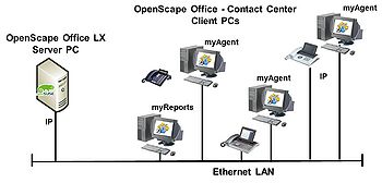 OpenScape Office LX ContactCenter