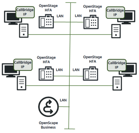 CallBride IP with OpenStage HFA devices